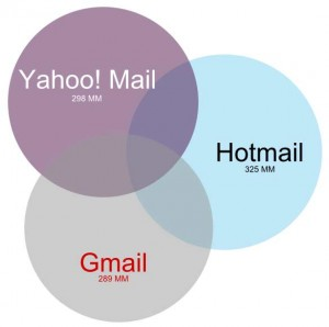 Educate Yourself On How To Become Successful At Email Promoting